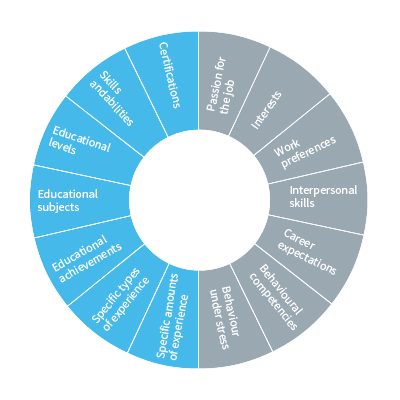 Harrison Assessments' Job Success Formulas wheel based off of 30 years of global job performance research.
